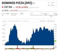 Dominos Stock Price Chart Dpz Stock Dominos Pizza Stock Price Today Markets Insider