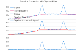 Baseline Correction With Top Hat Filter Line Chart Made By