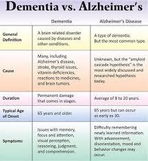 Dementia Vs Alzheimers Disease Dementia Vs Alzheimers