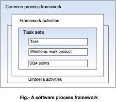 software process framework