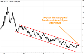 Ten Year Treasury Yield Chart This Chart Warns That The 30 Year Downtrend In Interest