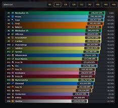 Noxxic Dps Charts Dps Rankings In Ilvl 553 Gear Ante Meridiem