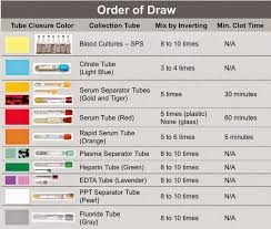 Phlebotomy Order Of Draw And Additives Chart Medical Laboratory And Biomedical Science Order Of Draw