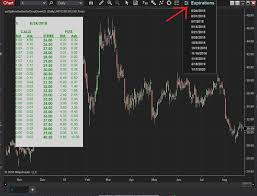 Options Equity Options Chain Rendered On Chart Indicator