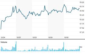 Walmex Stock Quote Wal Mart De Mexico Sab De Cv Tibutgecel Gq