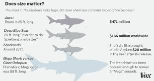 why we love shark movies vox the giant shark from last year s the shallows wasn t even huge by shark movie comparisons javier zarracina