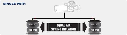 choosing an air compressor kit for your air bags single or dual path air compressor
