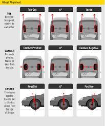 Outlander Sport Rvr Asx Wheel Alignment Evolutionm