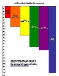 Lead Core Line Depth Chart