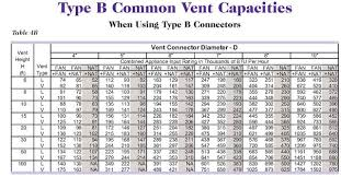 Chimney Liner Chart Precise Chimney Liner Sizing Chart Chimney Liner Sizing