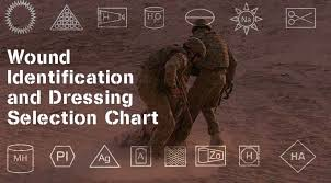 Wound Identification And Dressing Selection Chart Archives