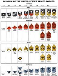 Us Army Rank Chart Minivan Rankings Military Rank Structure