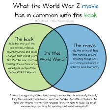 Book Vs Movie Venn Diagram What The World War Z Movie Has In Common With The Book The