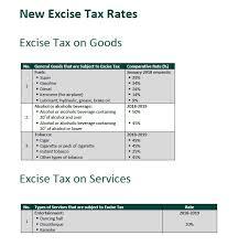Laos Tax Alert Tax Department Clarifies New Excise Tax