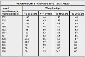 Marine Corps Taping Chart 79 Bright Usmc Height And Weight Chart