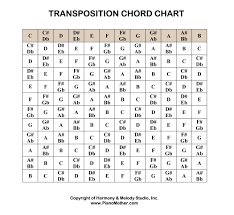 Transposition Chart Pdf 57 Reasonable Chord Capo Transposition Chart