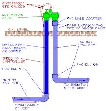 installing an anti siphon valve anti siphon valve