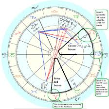 Natal Chart Interceptions Astrology And Numerology Study