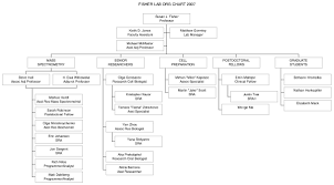 Ucsf Chart Fisher Lab Org Chart