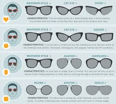Image Result For Glasses Face Shape Chart Round Face