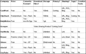 Video Comparison Chart Comparing The Flickrs Of Video Techcrunch