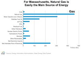 Elizabeth Warrens Massachusetts Loves Natural Gas