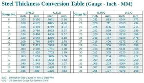 Precise Wire Gauge Conversion Chart To Inches Mm To Wire