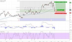 Aptv Stock Price And Chart Nyse Aptv Tradingview