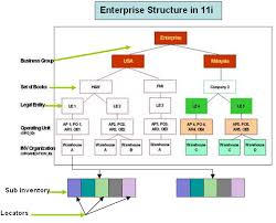 Enterprise Structure Oracle Erp Apps Guide