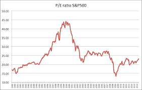 Once we adjust for nominal as well as real growth  the current levels look even less impressive  Very low compared to the bubble built in the   s and     Economist s View   Typepad