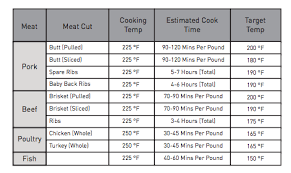 Pork Ribs Temperature Chart How To Smoke A Brisket In An Electric Smoker Master Built