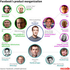 Facebook Is Making Its Biggest Executive Shuffle In Company