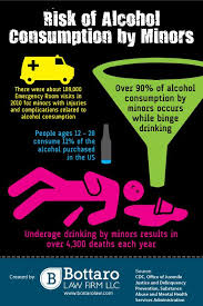 Your Make Sure Teen Alcohol Drinking Underage Alcohol Deaths Drinks Children Caused Many Too Are Facts Safe By Being Infographics
