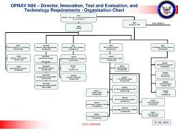 Disa Cio Org Chart 57 Explicit Opnav Org Chart 2019