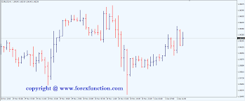 Types Of Charts In Technical Analysis Pdf Is Metatrader 4