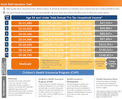 Health Insurance Subsidy Chart Aca Chart Empower Health Insurance