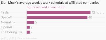 Work Schedule Charts Elon Musks Average Weekly Work Schedule At Affiliated Companies