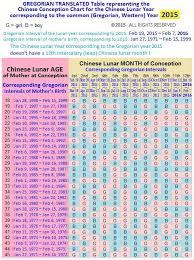 How To Conceive A Boy Lunar Calendar