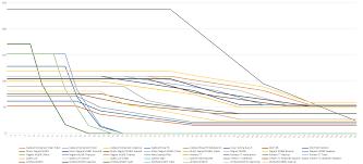 Wip Graph Weapon Damage Over Distance Huntshowdown