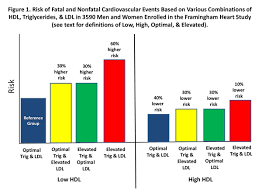 Lipid Profile Range Chart Framingham Heart Study Shows That Hdl Cholesterol Levels
