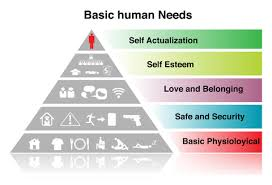 Maslow Hierarchy Of Needs How Maslows Hierarchy Of Needs Can Help You Identify Where