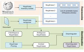 Wikipedia Builder The Framework Of Keyphrase Disambiguation Based On Wikipedia