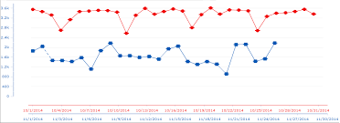 Kendo Line Chart Multi Series Multiple Different X Axes In A Chart In Kendo Ui For Jquery