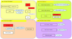 Hon Chart Flow Chart Of Differential Module Inference Don Disease