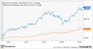 Better Buy Berkshire Hathaway Vs American Express The