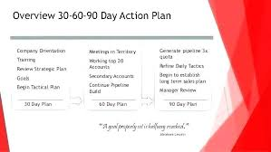 3 Day Starter Plan 30 Marketing 60 90 Template Email For