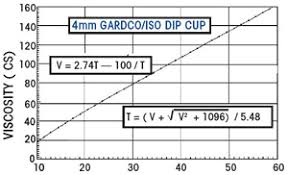 Viscosity Cup Comparison Chart Gardco Iso Standard And Dip Viscosity Cups