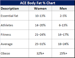 Fat Percentage Chart Ideal Body Fat Percentage Chart How Lean Should You Be Deathstink