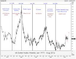 Dollar Retrospective Chart 1971 2016 Next Major Cyclical