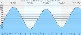 Sesuit Harbor Tide Chart 48 Cogent High Tide Dennis Mass